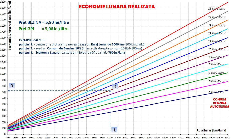 Economie lunara realizata prin montarea unei instalatii GPL